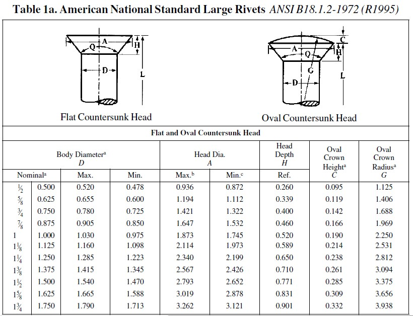 Mechanical Reviews: American National Standard of Small and