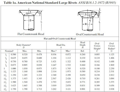 American National Standard Large Rivets