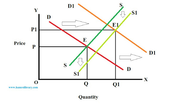 Effect-of-shift-in-both-demand-and-supply-curve-2