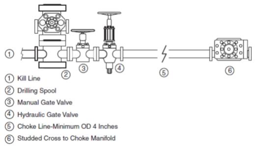 Choke line Basics and Standards - Onshore -