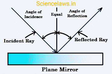 Reflection of light in mirror.