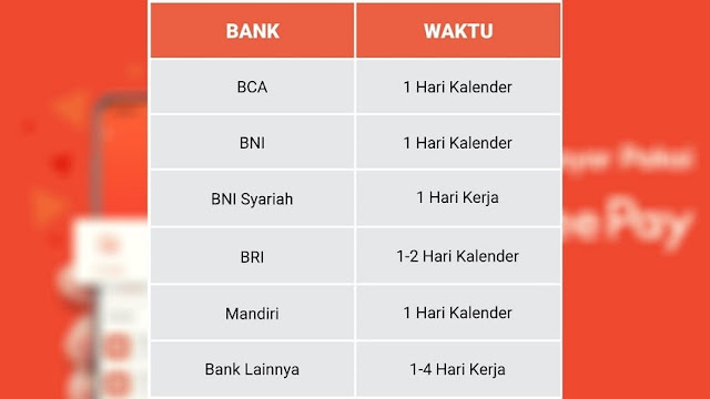 Estimasi Waktu Penarikan Dana dari ShopeePay ke Rekening Bank