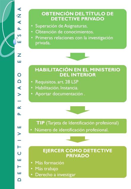 Detective privado en España.