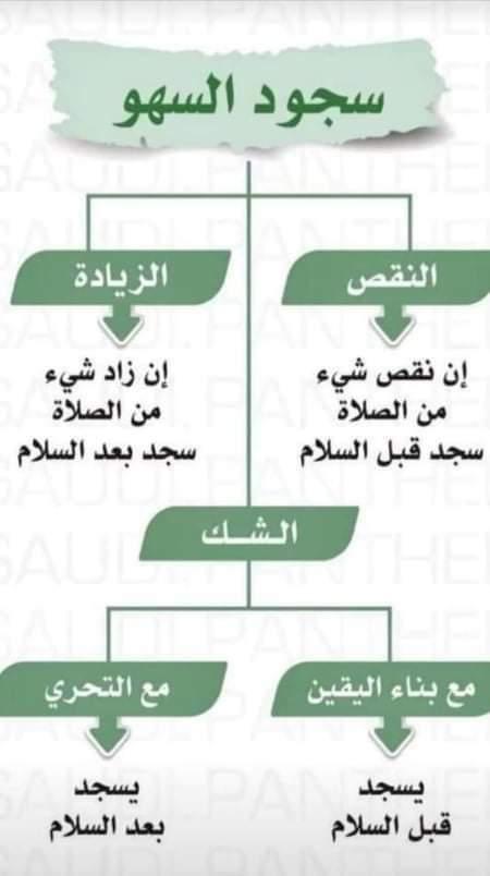 ترقيع سجود السهو