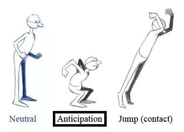 Gambar Animasi Anticipation Prinsip Prinsip Animasi Guru Animasi