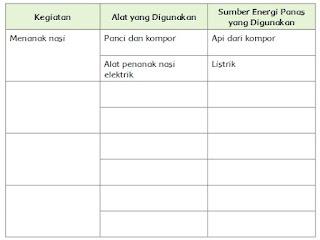 kegiatanmu yang menggunakan sumber energi panas