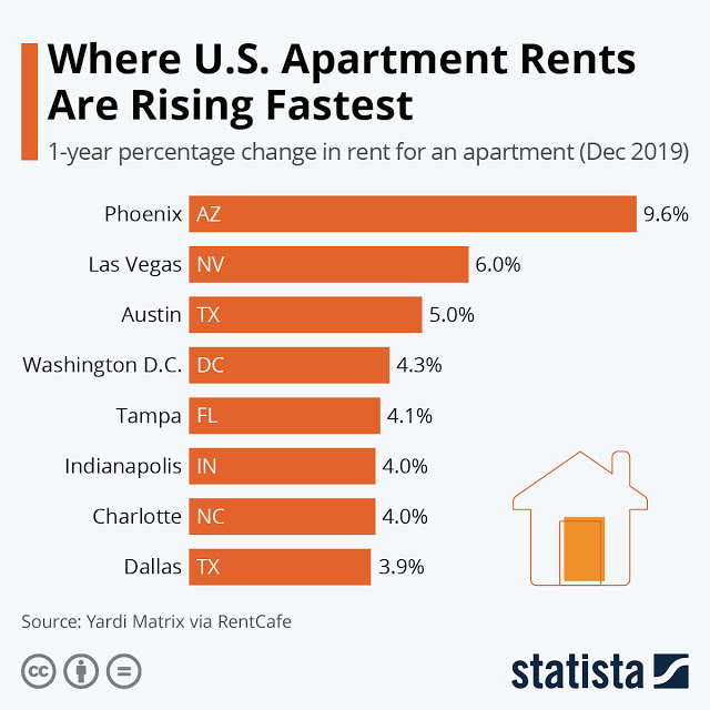 Apartment Rents in Phoenix Increasing Fast! #Infographic
