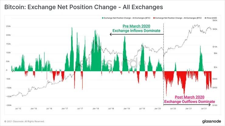 Изменение чистой позиции бирж