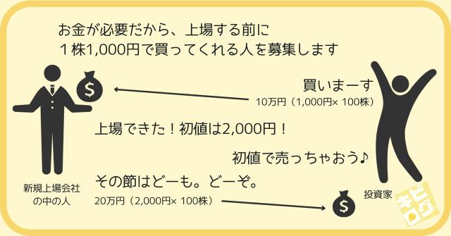 IPOの仕組み(図解)