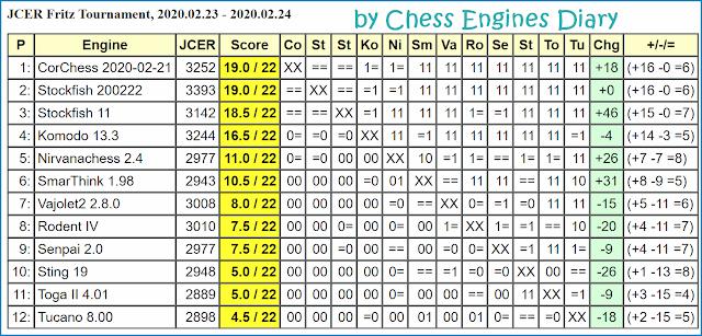 JCER Tournament 2020 - Page 3 2020.02.23.FritzTournament