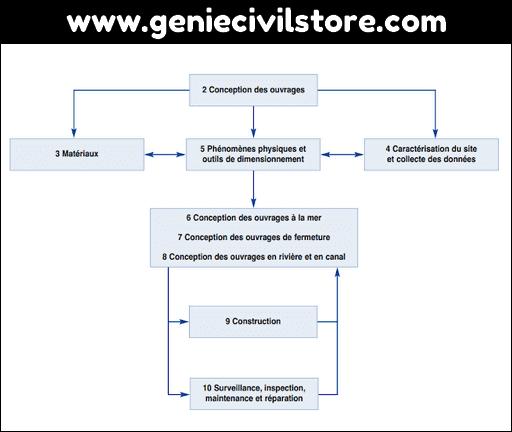 Cours Génie Maritime