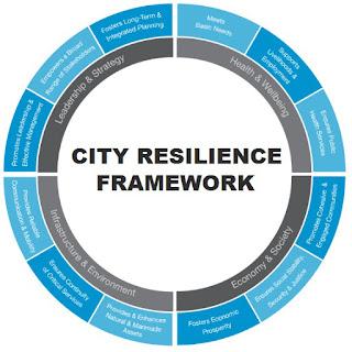 City Resilience Framework Jendela Kota Mengenal Lebih  Dekat Dengan Resilient City