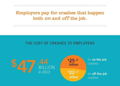 http://trafficsafety.org/cost-of-crashes-to-employers