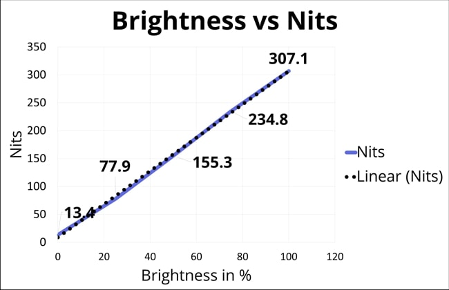 The brightness and nits were compared for different brightness levels like 0%, 25%, 50%, 75%, and lastly 100%. So, At 100% of brightness, the display has reached 307 nits.