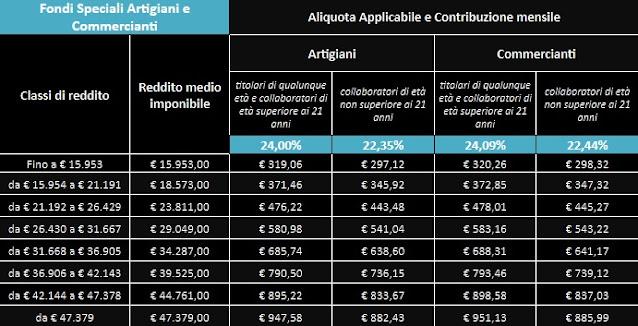 aliquote reddito contributi volontari artigiani commercianti