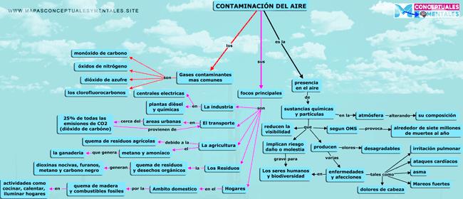 Mapa conceptual de la contaminación del aire o contaminación atmosférica