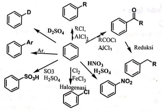Fungsionalisasi Hidrokarbon Aromatik
