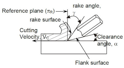 Rake angle and clearance angle of cutting tool