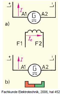 Gambar 4.10: Generator Penguat Terpisah