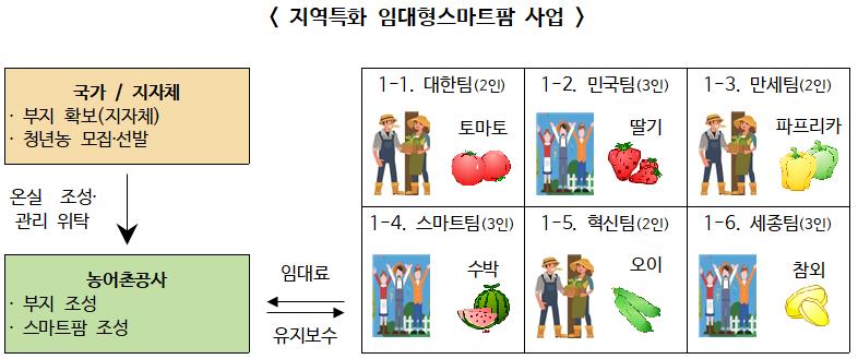 스마트팜 청년 창업, '지역특화 임대형스마트팜 사업' 공모