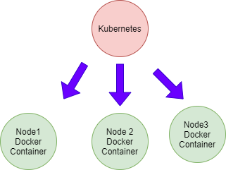 Prime difference between Docker and Kubernetes?