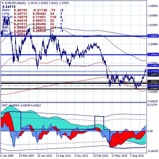 Евро продолжает нисходящую коррекцию в канале 1.1690-1.1910