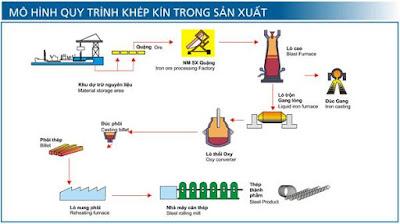 Quy trình sản xuất thép xây dựng Hòa Phát