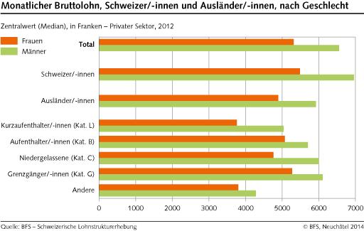 Index - Gazdaság - KSH: ezer forint felett a havi átlagkereset