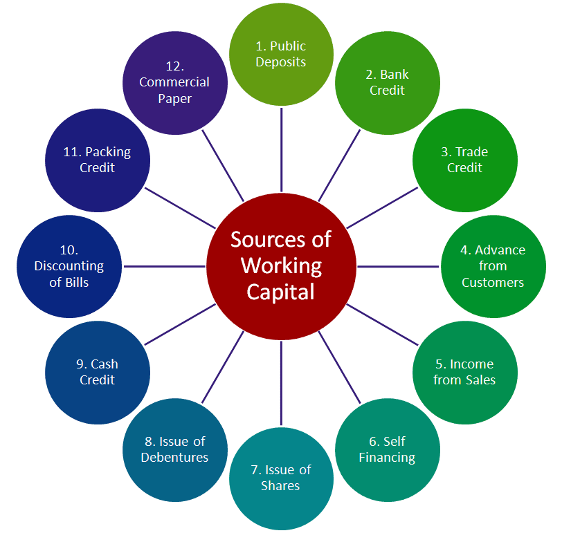 sources of working capital