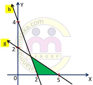 Cara Menentukan Sistem Pertidaksamaan Linear
