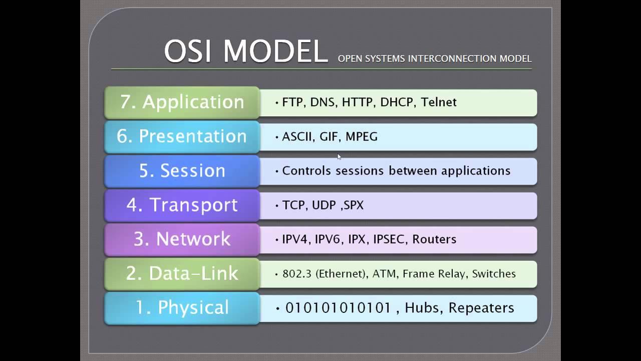 F5-CA – Application Delivery Fundamentals – OSI – Edgoad com
