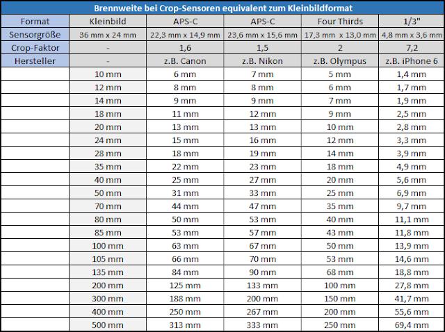 Umrechnungstabelle für Brennweiten an verschiedenen Sensorgrößen