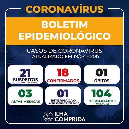 SAÚDE INFORMA QUE ILHA COMPRIDA CONTABILIZA UM ÓBITO E 18 CASOS CONFIRMADOS DE CORONAVÍRUS