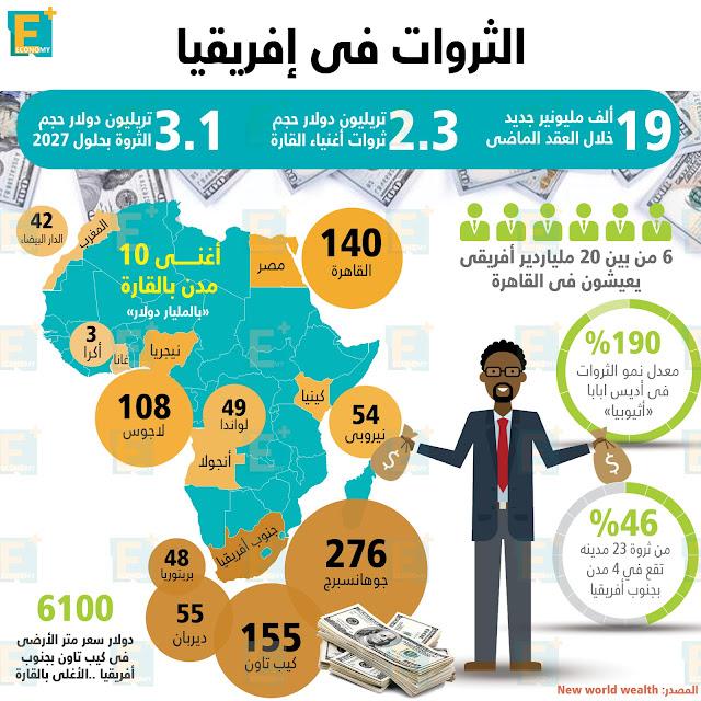 الثروات في إفريقيا