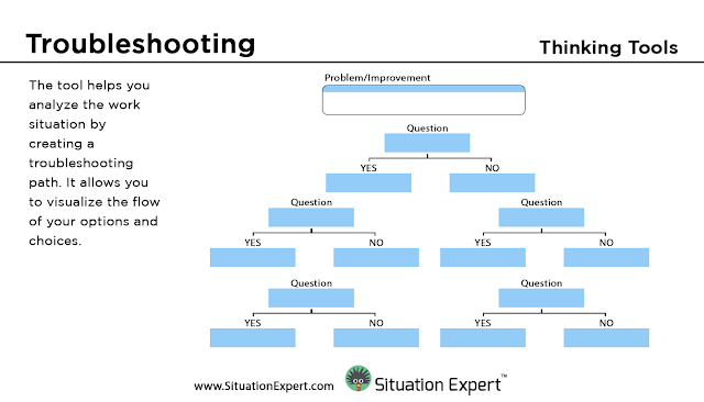 Situation Expert Troubleshooting