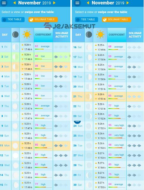 tabel pasang surut laut dki jakarta