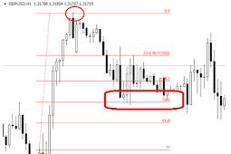 Trading Forex : Belajar Fibonacci Retracement