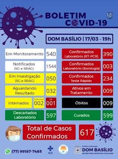 Dom Basílio registra 9º óbito em decorrência da Covid-19