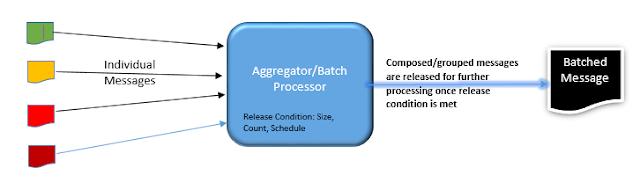 aggregator pattern
