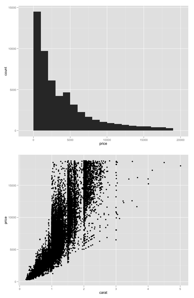 Getting Genetics Done: Arrange multiple ggplot2 plots in the