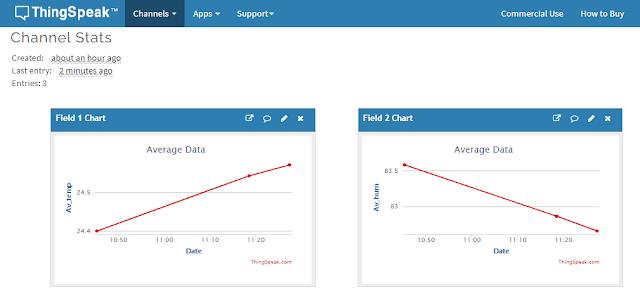 ThingSpak Matlab Analysis