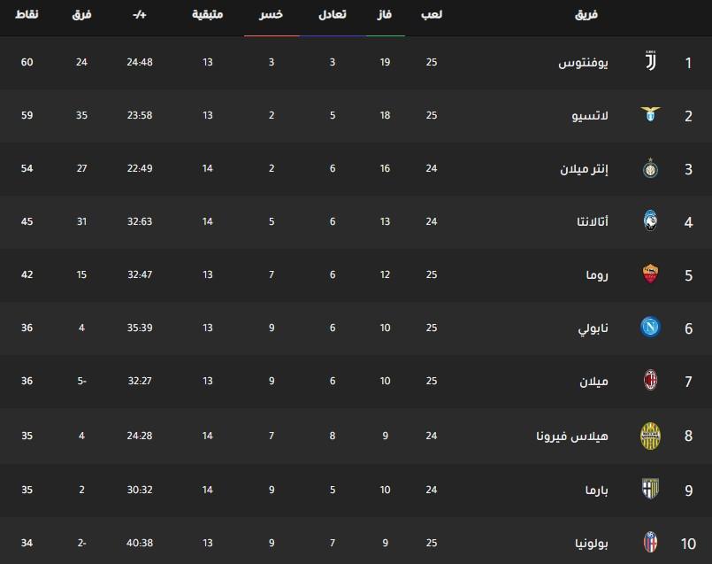 جدول ترتيب فرق الدوري الإيطالي اليوم بتاريخ 25-2-2020
