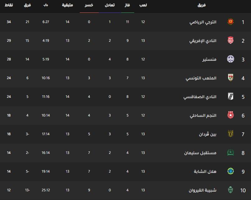 جدول ترتيب فرق الدوري التونسي اليوم بتاريخ 3-2-2020