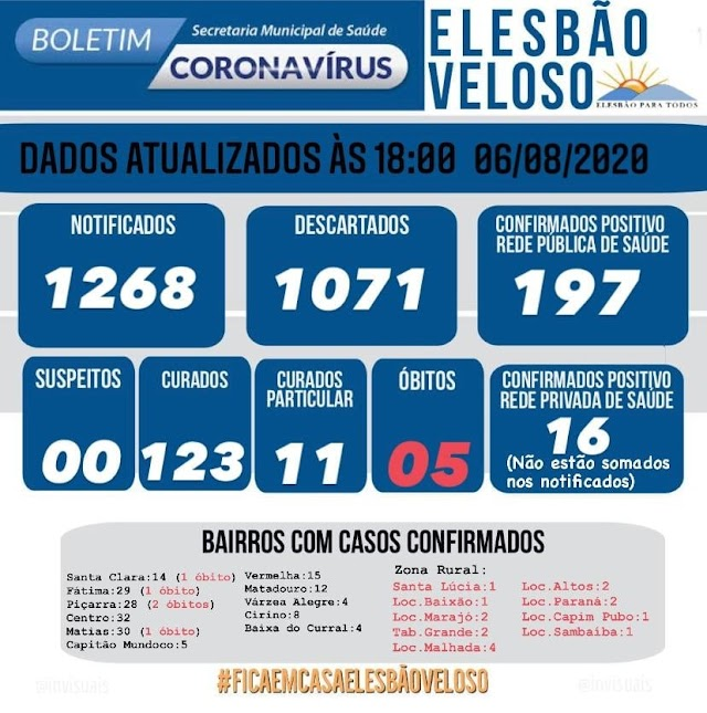 14 em 24h: Em novo recorde diário, Elesbão Veloso contabiliza 33  casos da Covid-19 em 4 dias; positivos somam 213 e curados 123.