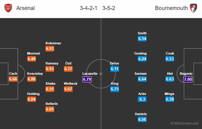 Lineups, News, Stats – Arsenal vs Bournemouth