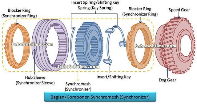 Pengertian fungsi synchromesh synchronizer adalah adalah