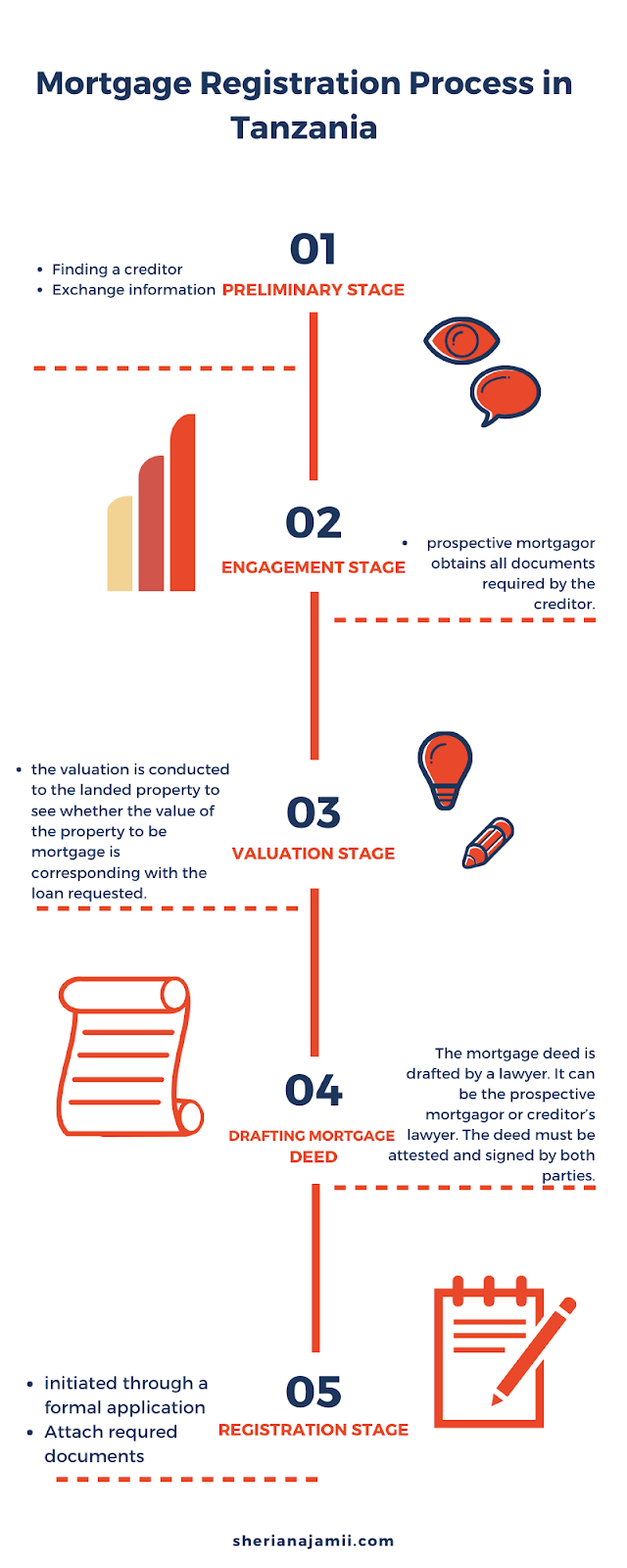 Mortgage Registration Process in Tanzania