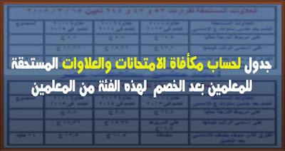 حساب مكأفاة الامتحانات والعلاوات المستحقة  بعد الخصم  لهذه الفئة من المعلمين
