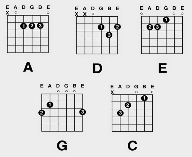 cara belajar kunci gitar
