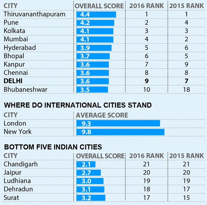 best city in india survey results